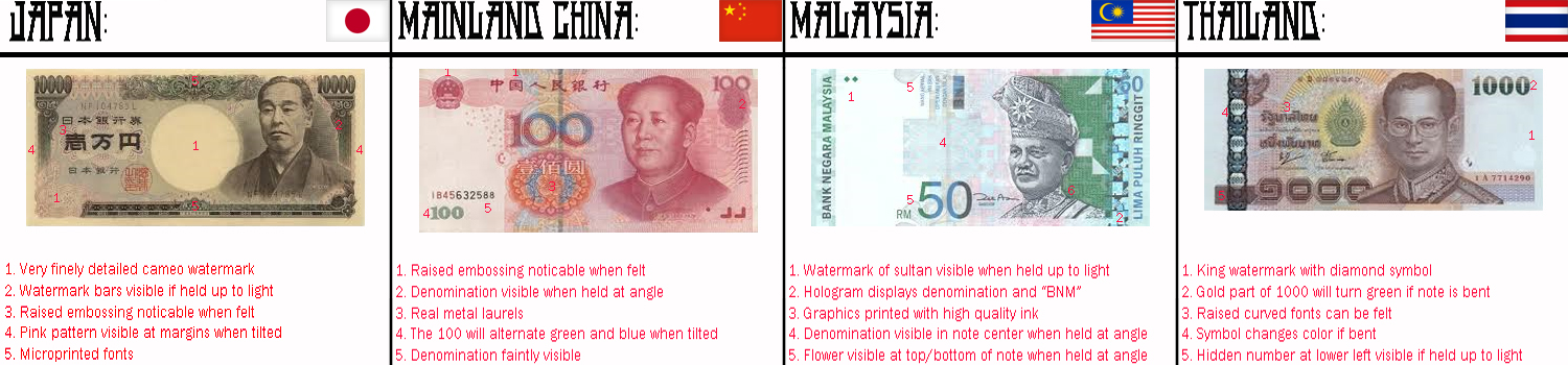 Popular Asian Currency Fakes